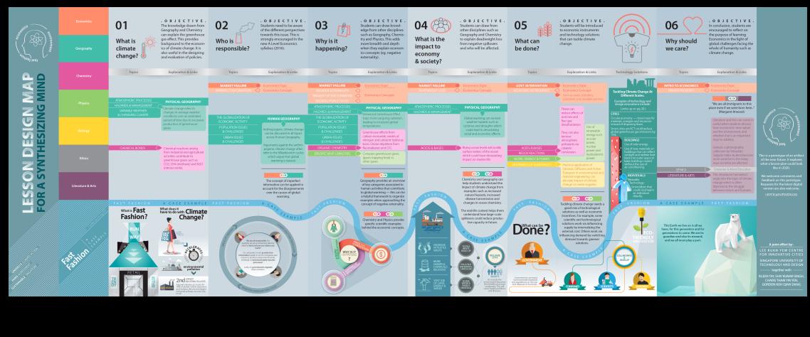lesson-design-map-web